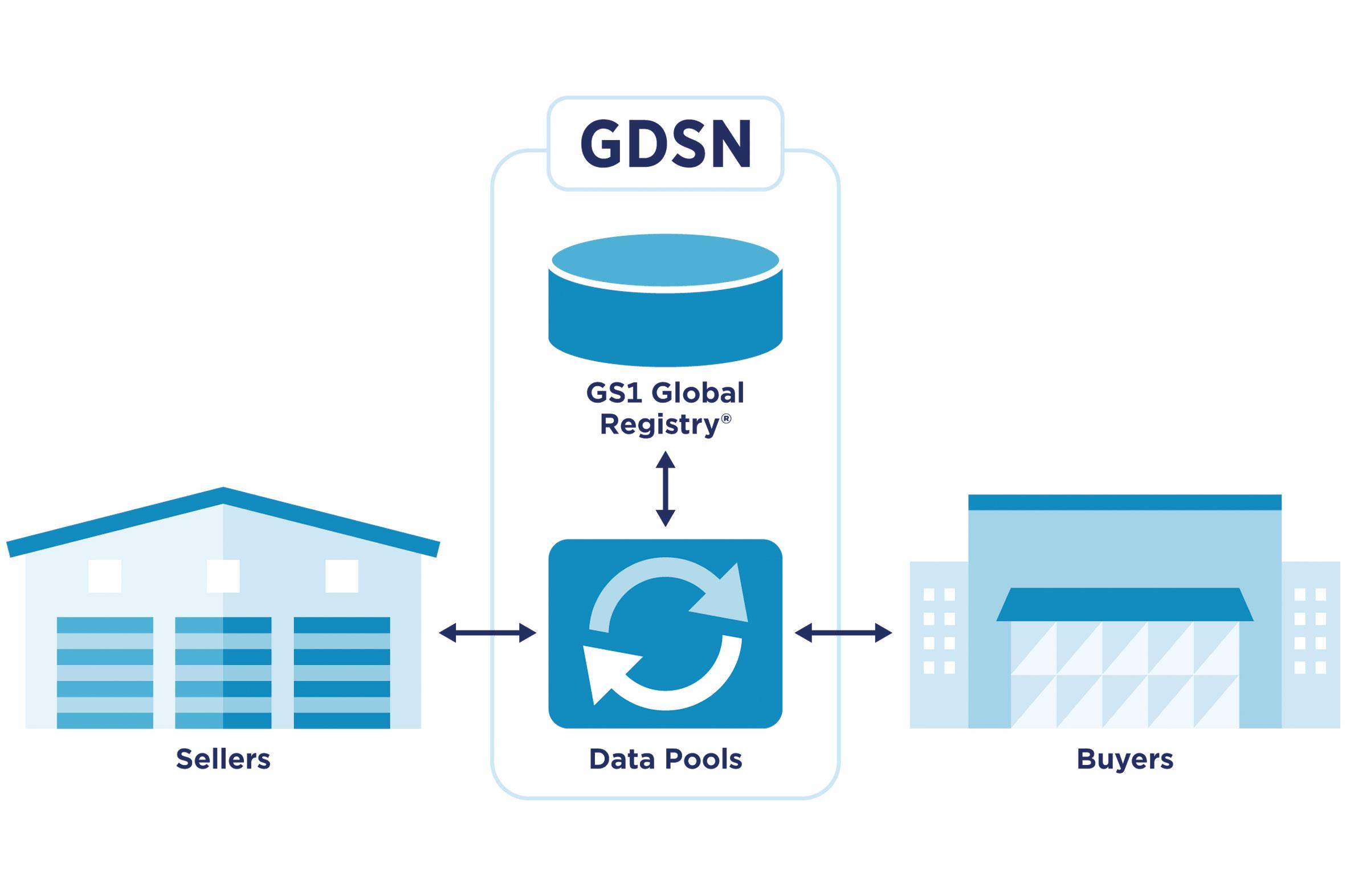 BC_GDSN-Grafik