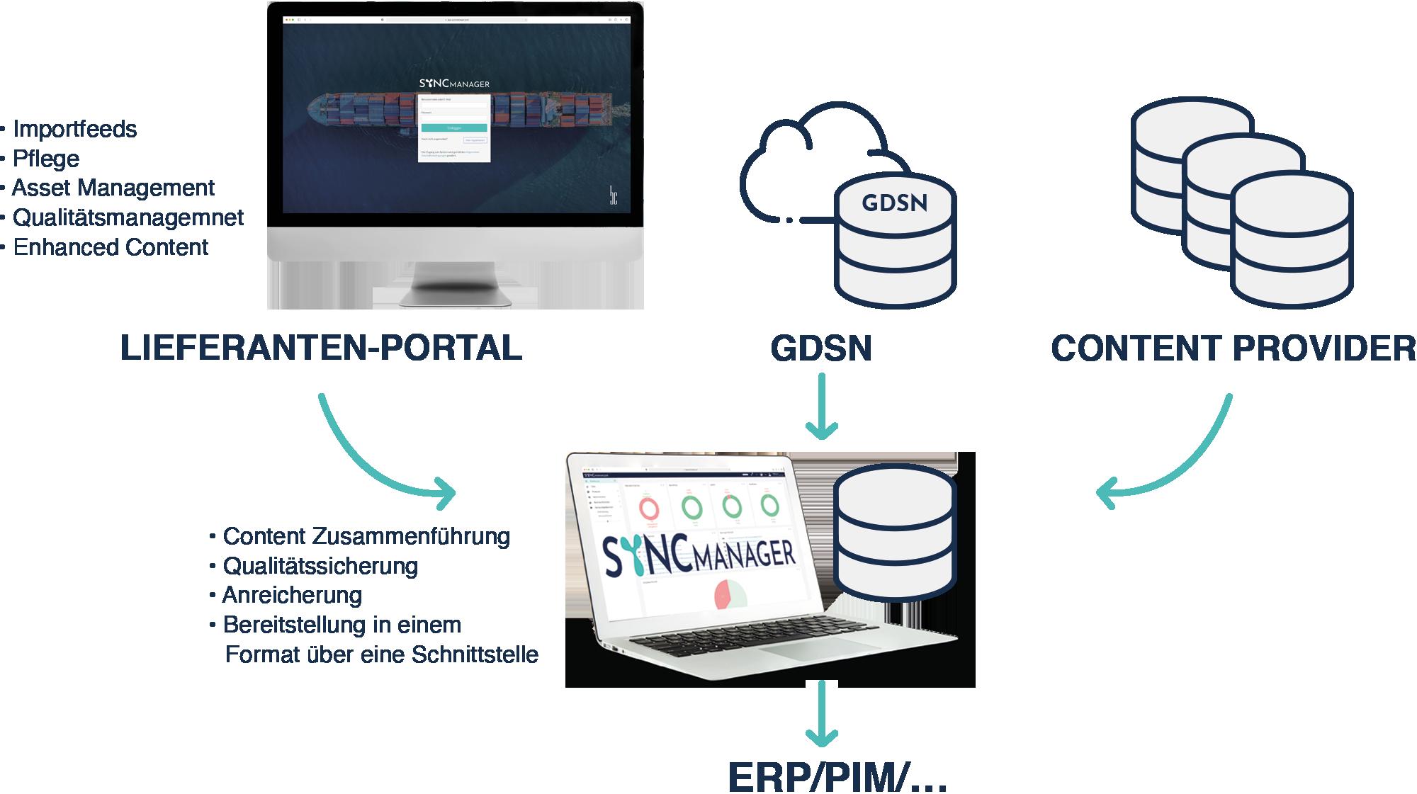 SM_Website_Grafik_Multi-Channel_DE_NEW