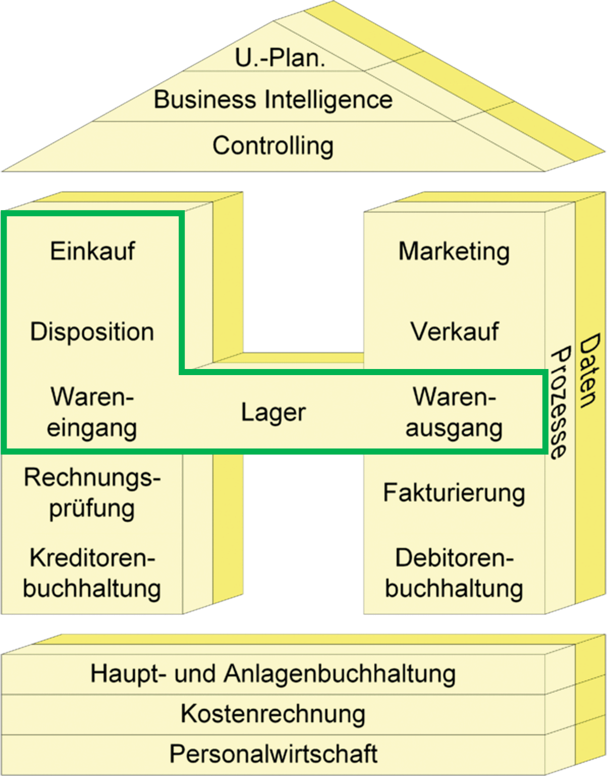 SM_ContentSourcing_Schuettegrafik