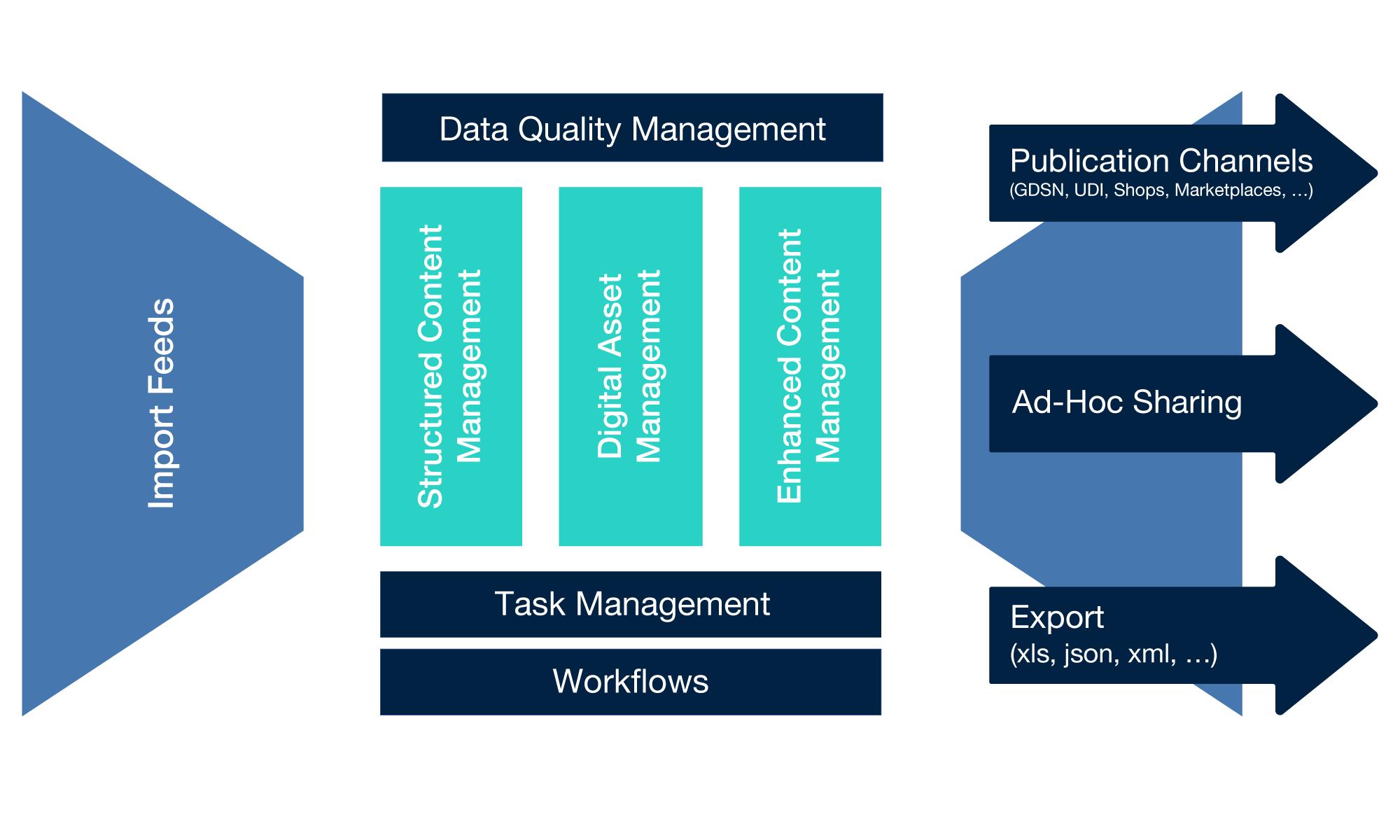SM_The_Platform_Diagram