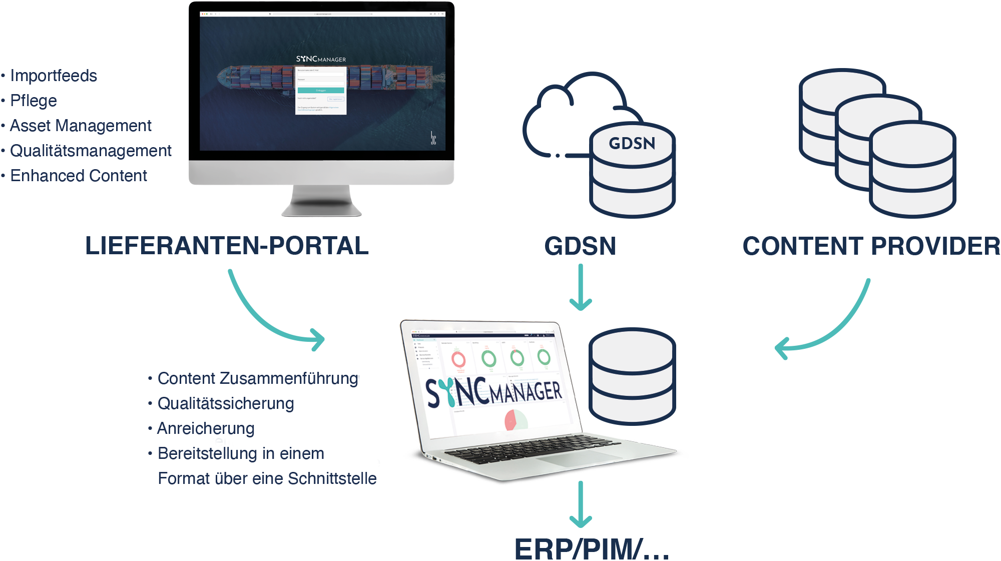 SyncManager – State of the Art Multi-Channel Content Sourcing – Für Händler