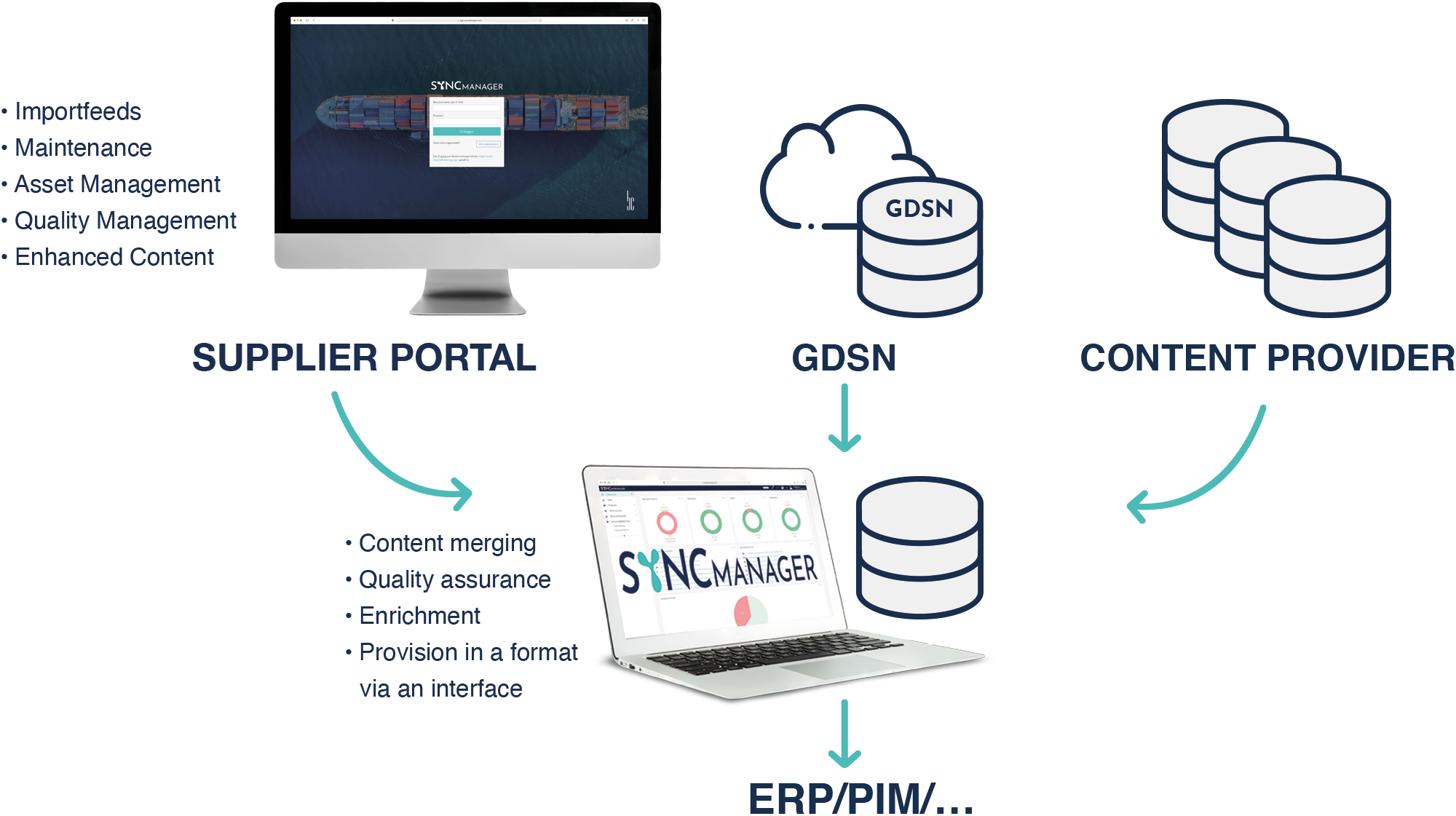 For Retailers – State of the Art Multi-Channel Content Sourcing –SyncManager